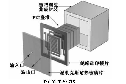 改变压电阀内部结构形式