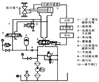 阀1的电磁铁通电,此时整个液压系统工作在调定的压力下,调节溢流阀2可