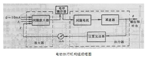 电动调节阀执行机构结构原理图片