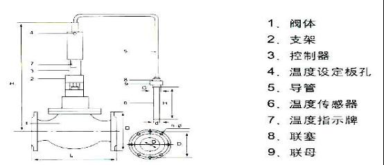 详细内容: YZW自力式温度调节阀无须外界能源而进行温度自动调节。YZW自力式温度调节阀利用液体受热膨胀及液体不可压缩的原理实现自动调节。温度传感器内的液体膨胀是均匀的,其控制作用为比例调节。被控介质温度变化时,传感器内的感温液体体积随着膨胀或收缩。被控介质温度高于设定值时,温度液体膨胀,推动阀芯向下关闭阀门,减少热媒的流量;被控介质的温度低于设定值时,感温液体收缩,复位弹簧推动阀芯开启,增加热媒的流量。它适用于蒸汽、热水、热油等到为介质的各种换热场合。广泛应用于采暖空调,生活热水,石油化工、电力、机电、